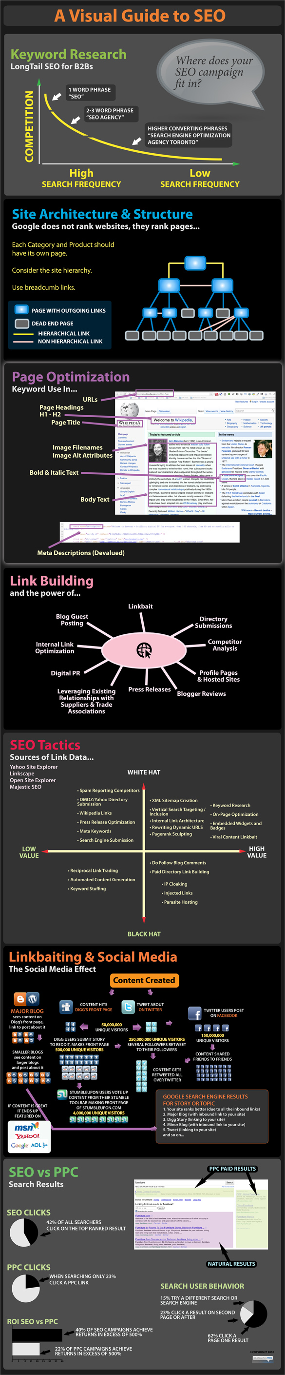complete guide to seo infographic w585 Search engine optimization (SEO) made easy guide!